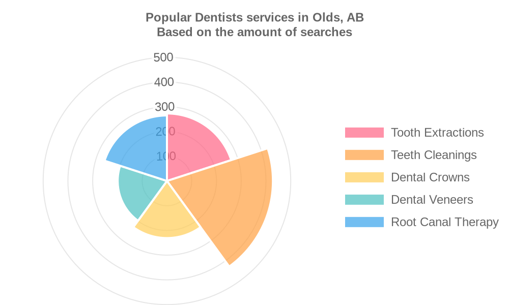 Popular services provided by dentists in Olds, AB