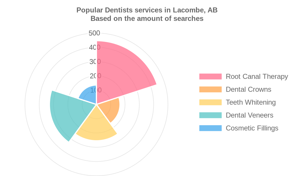 Popular services provided by dentists in Lacombe, AB