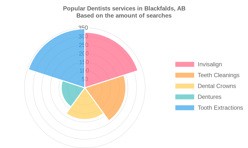 Popular services provided by dentists in Blackfalds, AB