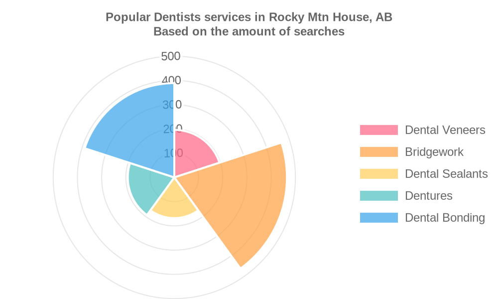 Popular services provided by dentists in Rocky Mtn House, AB