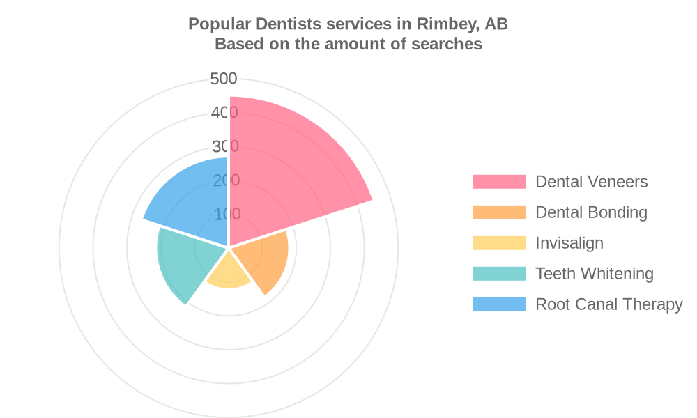 Popular services provided by dentists in Rimbey, AB
