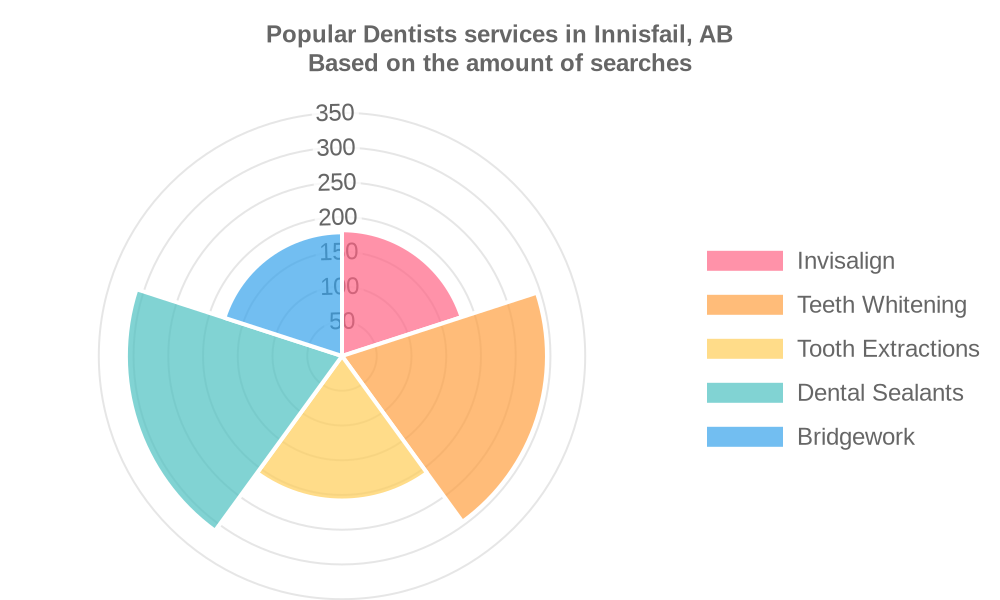 Popular services provided by dentists in Innisfail, AB