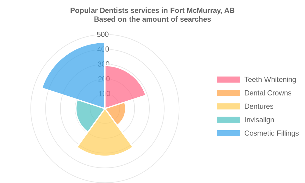 Popular services provided by dentists in Fort McMurray, AB