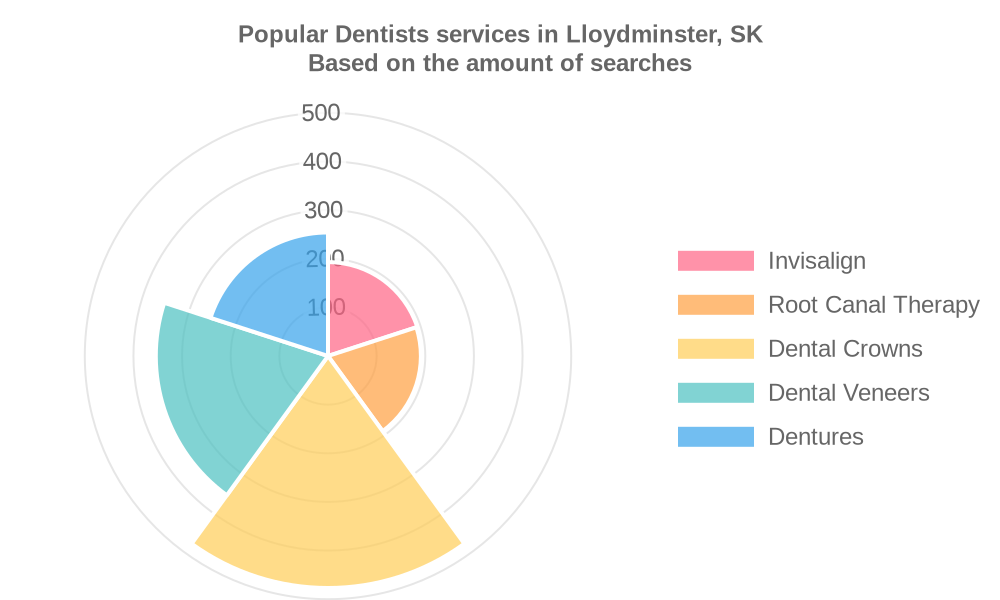 Popular services provided by dentists in Lloydminster, SK
