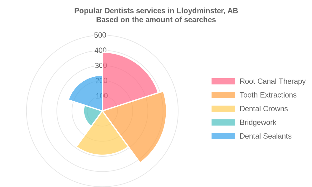 Popular services provided by dentists in Lloydminster, AB
