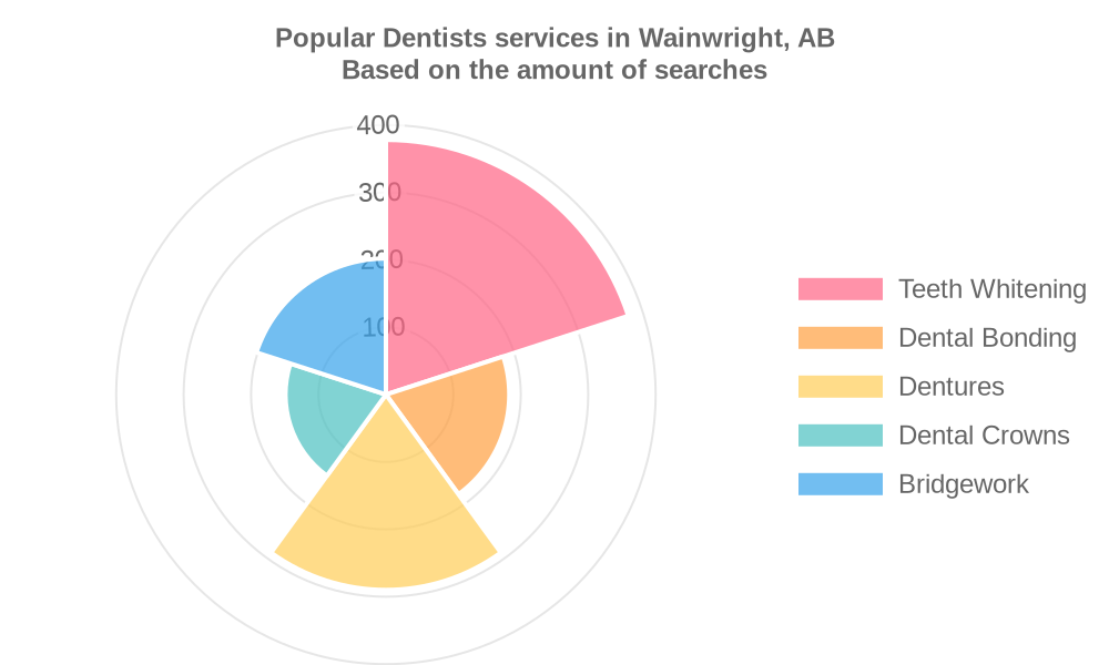 Popular services provided by dentists in Wainwright, AB