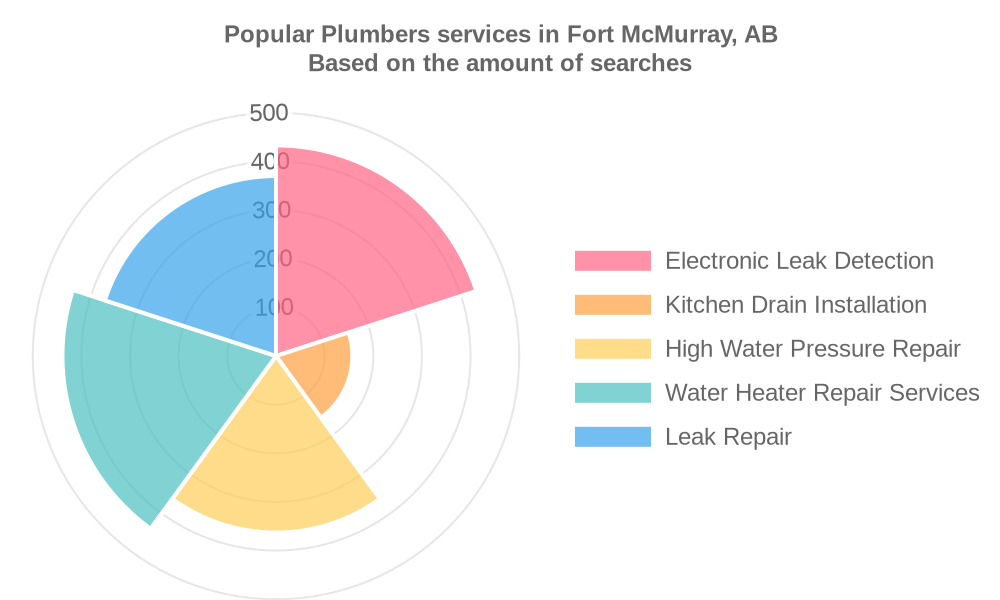Popular services provided by plumbers in Fort McMurray, AB