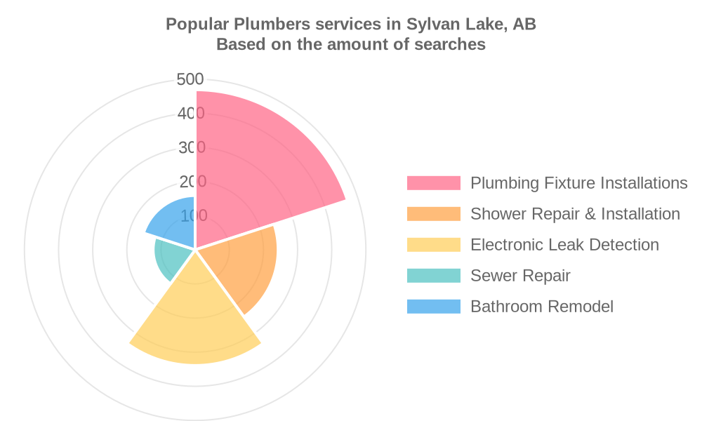 Popular services provided by plumbers in Sylvan Lake, AB