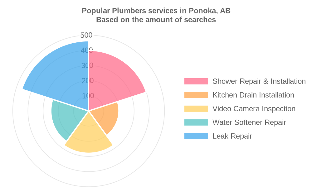 Popular services provided by plumbers in Ponoka, AB