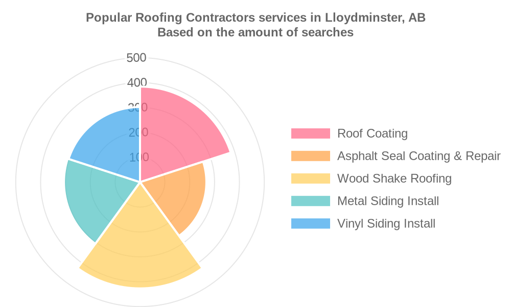 Popular services provided by roofing contractors in Lloydminster, AB