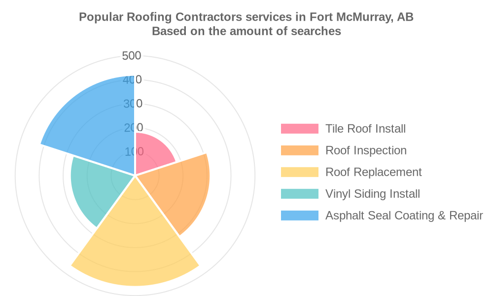 Popular services provided by roofing contractors in Fort McMurray, AB