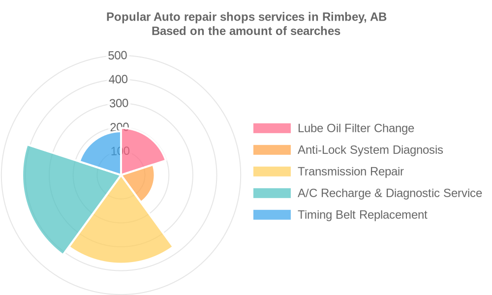 Popular services provided by auto repair shops in Rimbey, AB