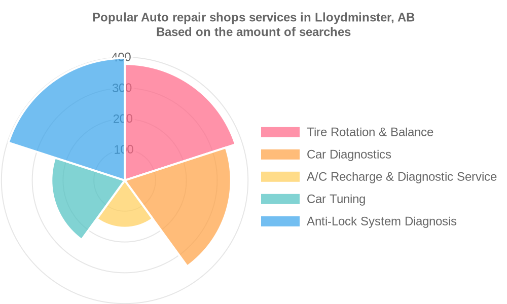 Popular services provided by auto repair shops in Lloydminster, AB