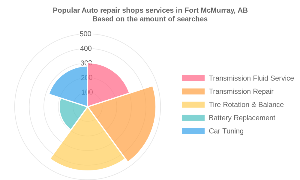 Popular services provided by auto repair shops in Fort McMurray, AB