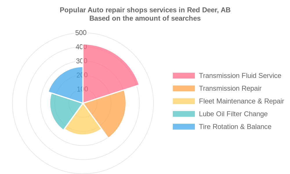 Popular services provided by auto repair shops in Red Deer, AB