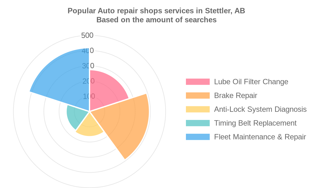 Popular services provided by auto repair shops in Stettler, AB