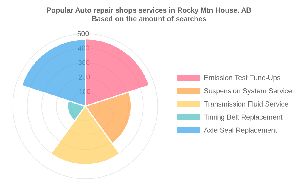 Popular services provided by auto repair shops in Rocky Mtn House, AB