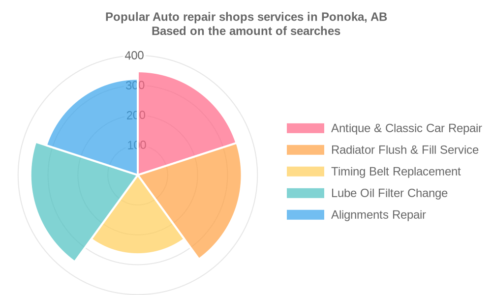 Popular services provided by auto repair shops in Ponoka, AB
