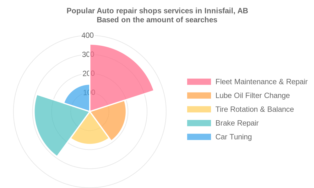Popular services provided by auto repair shops in Innisfail, AB