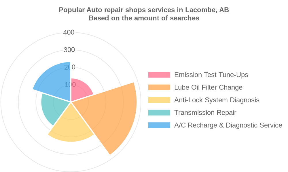 Popular services provided by auto repair shops in Lacombe, AB