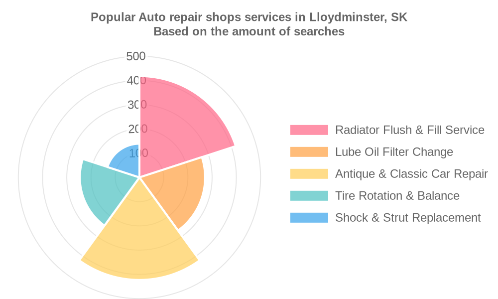 Popular services provided by auto repair shops in Lloydminster, SK