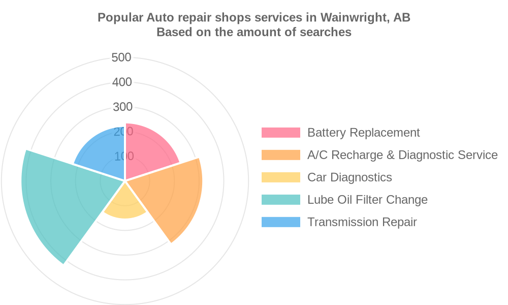 Popular services provided by auto repair shops in Wainwright, AB