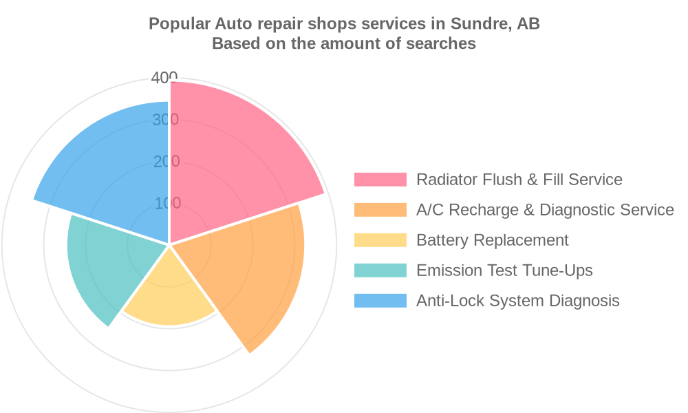 Popular services provided by auto repair shops in Sundre, AB