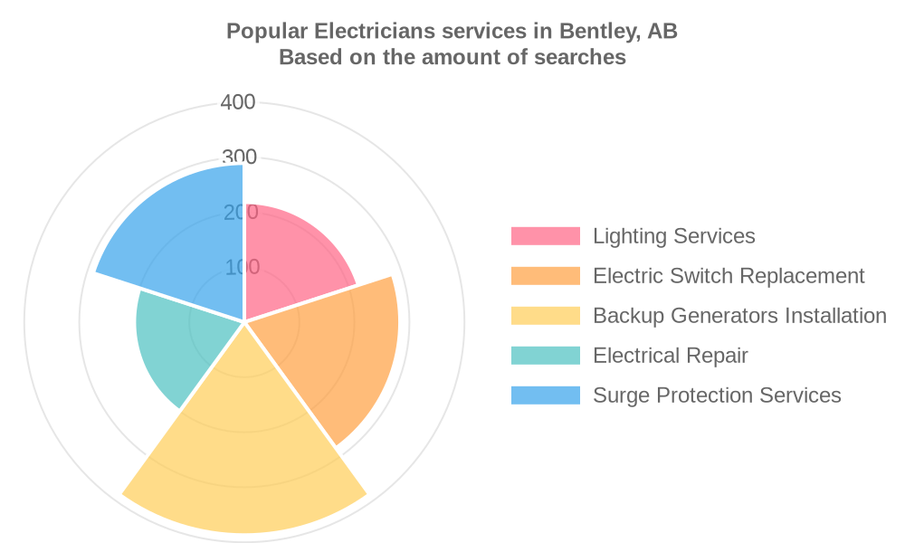 Popular services provided by electricians in Bentley, AB