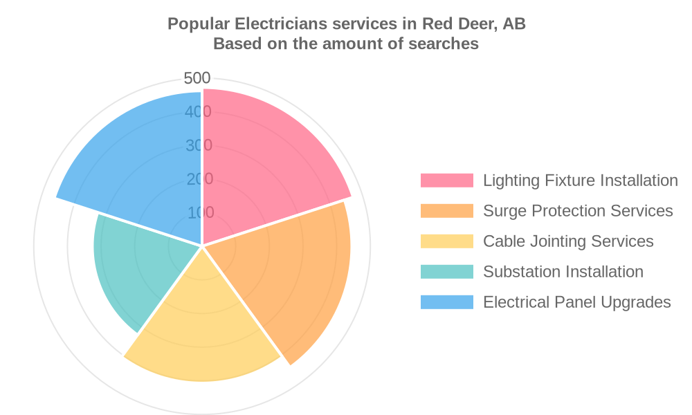 Popular services provided by electricians in Red Deer, AB