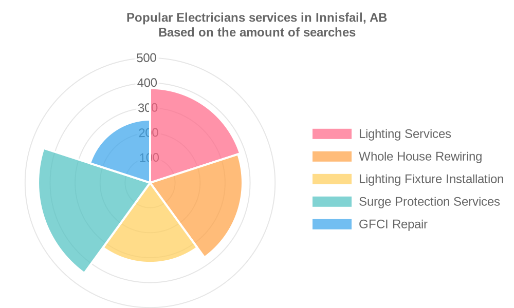 Popular services provided by electricians in Innisfail, AB
