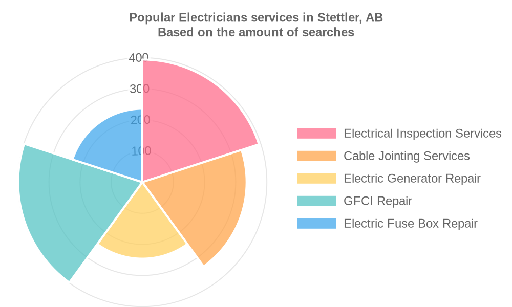 Popular services provided by electricians in Stettler, AB