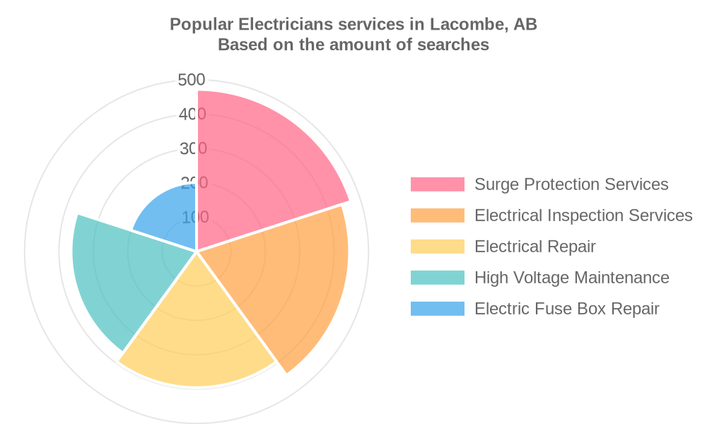 Popular services provided by electricians in Lacombe, AB