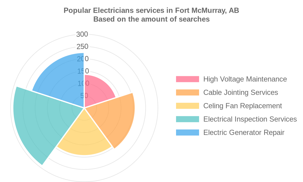 Popular services provided by electricians in Fort McMurray, AB