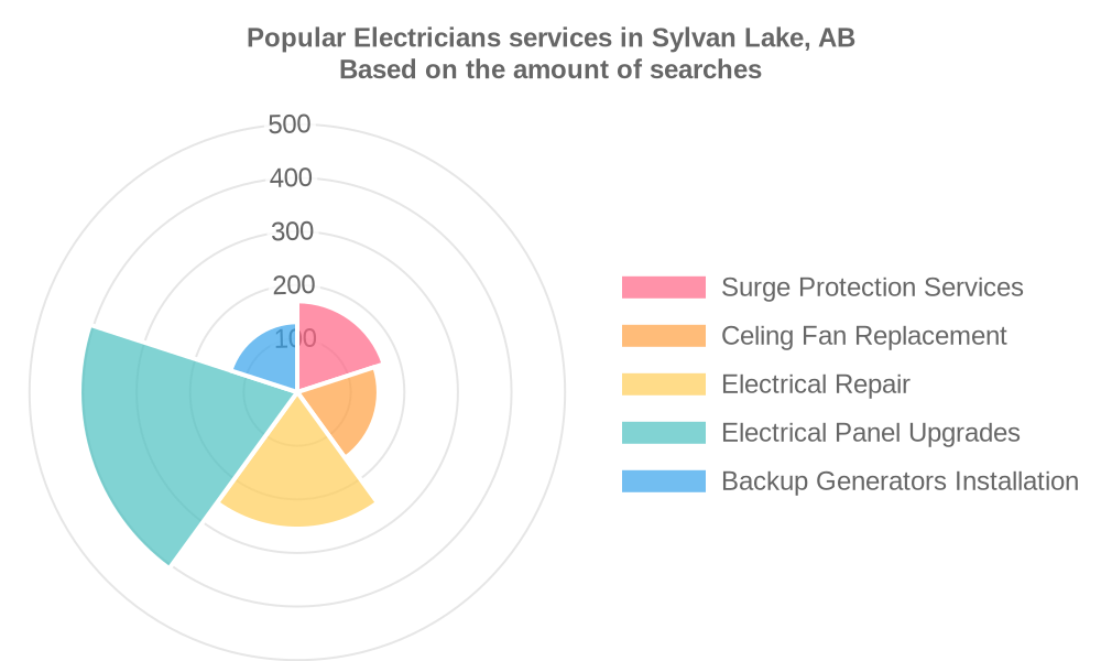 Popular services provided by electricians in Sylvan Lake, AB