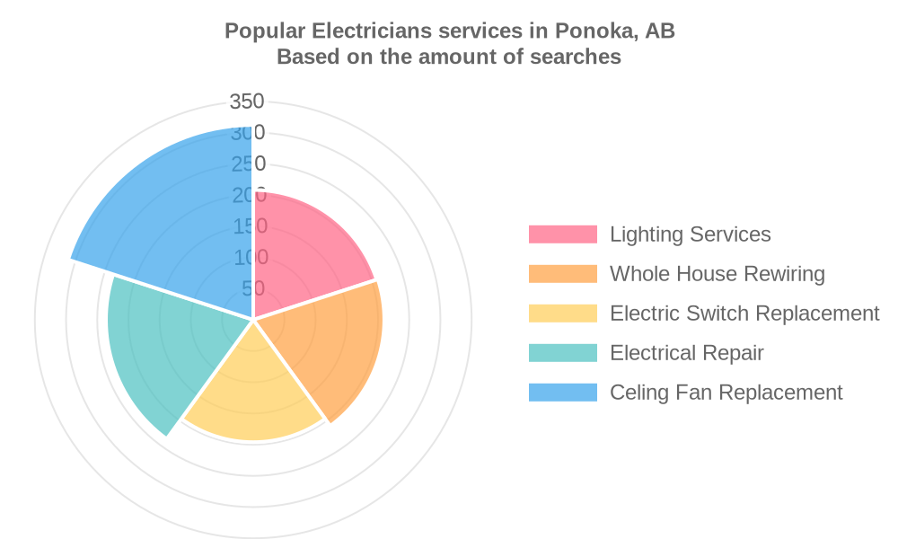 Popular services provided by electricians in Ponoka, AB