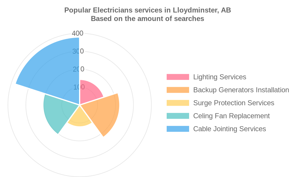 Popular services provided by electricians in Lloydminster, AB