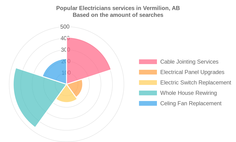 Popular services provided by electricians in Vermilion, AB