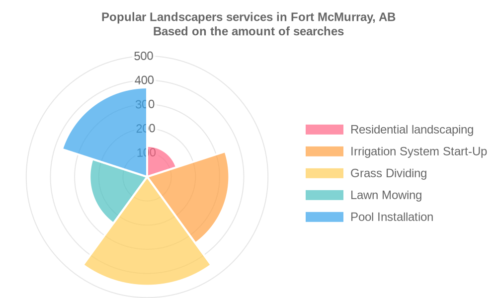 Popular services provided by landscapers in Fort McMurray, AB