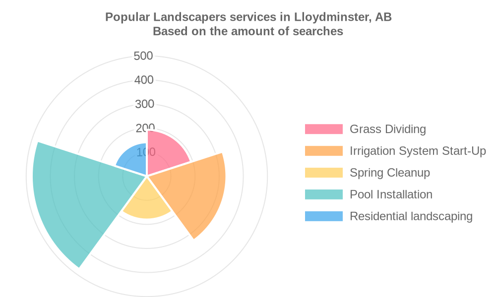Popular services provided by landscapers in Lloydminster, AB