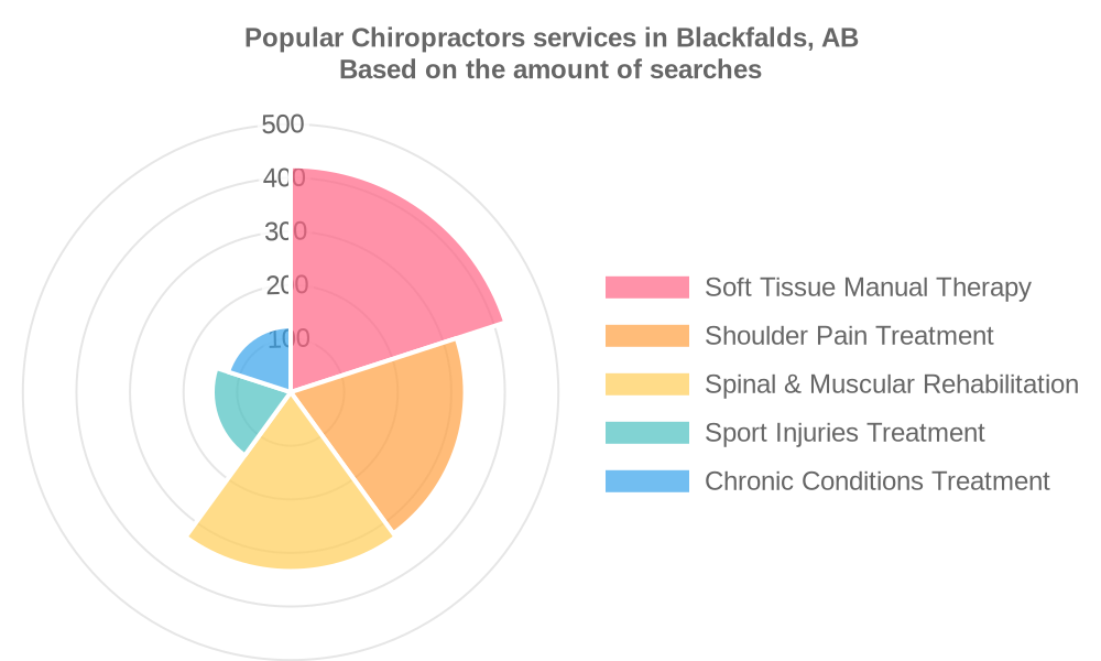 Popular services provided by chiropractors in Blackfalds, AB