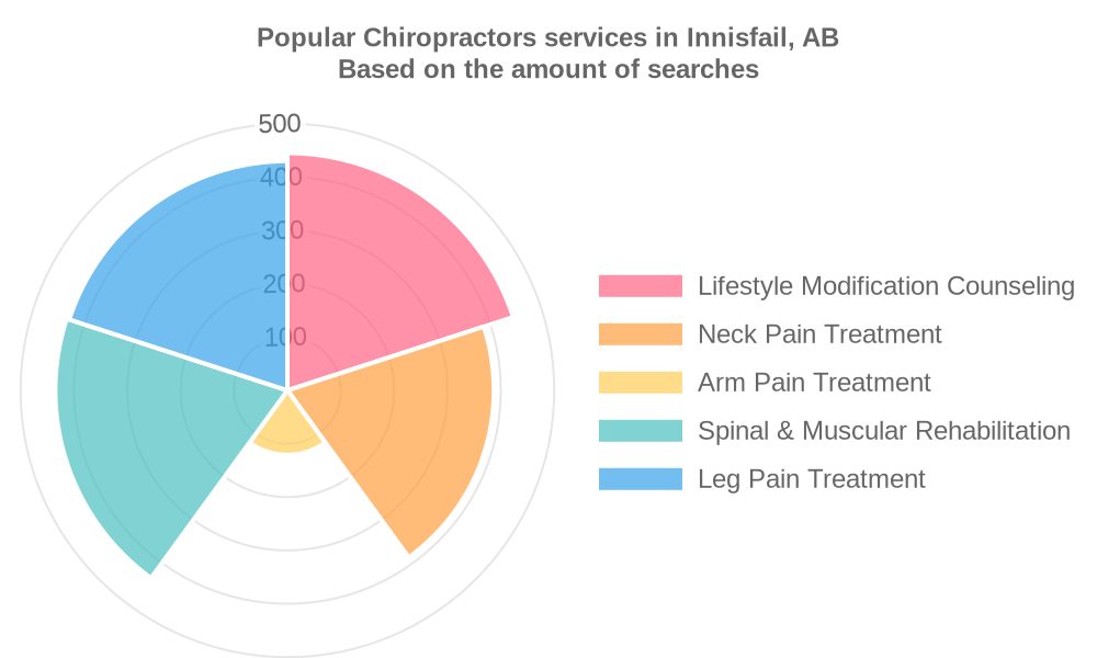 Popular services provided by chiropractors in Innisfail, AB