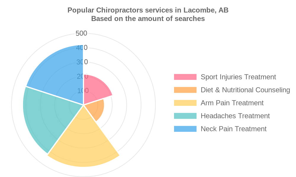Popular services provided by chiropractors in Lacombe, AB