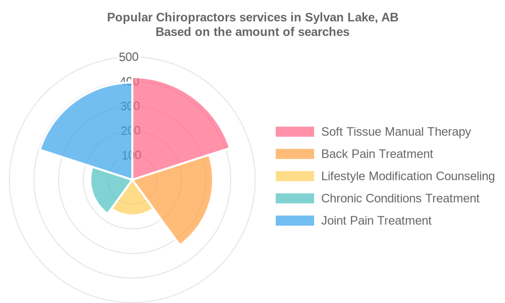 Popular services provided by chiropractors in Sylvan Lake, AB