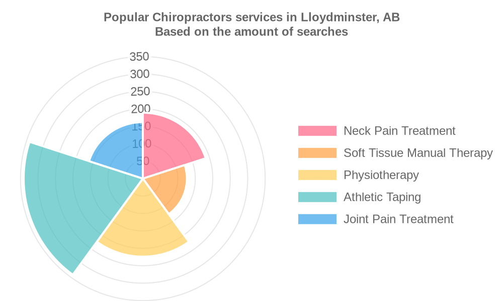 Popular services provided by chiropractors in Lloydminster, AB