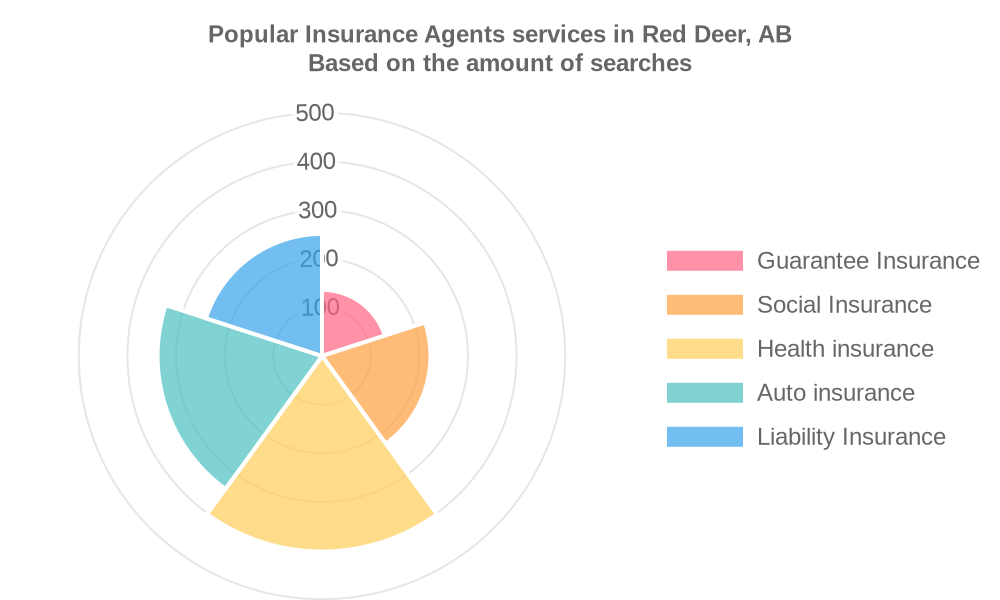 Popular services provided by insurance agents in Red Deer, AB
