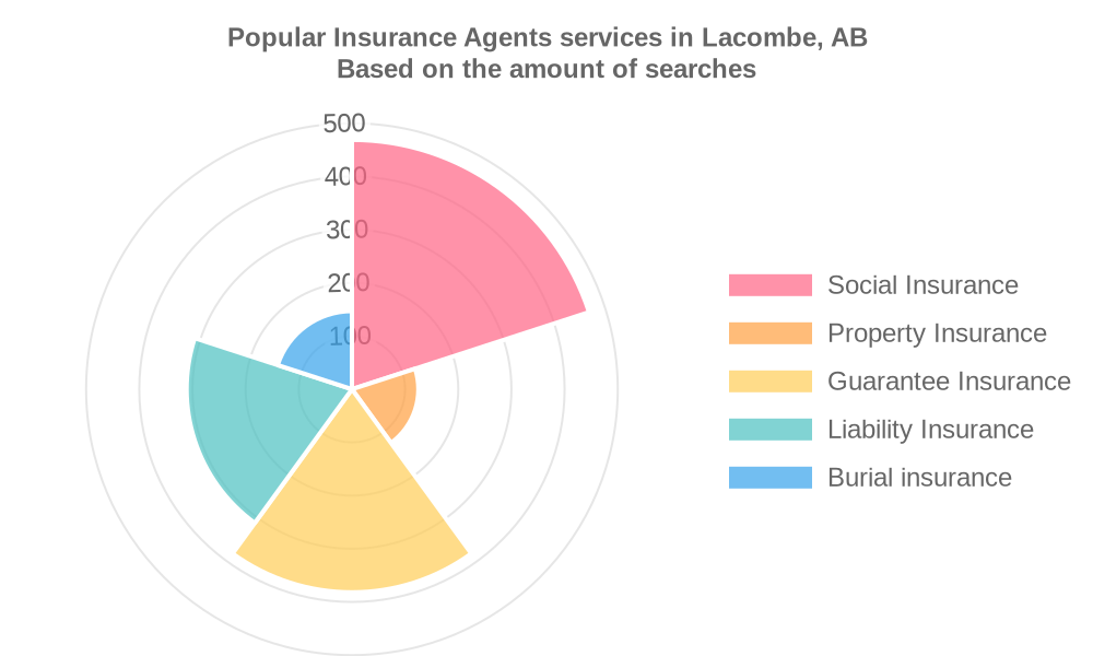 Popular services provided by insurance agents in Lacombe, AB