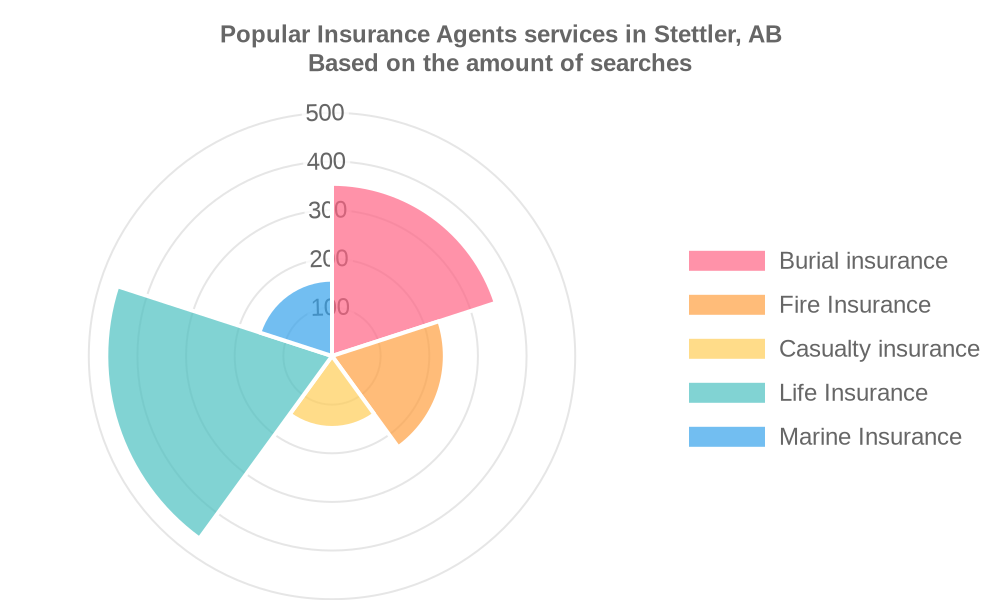 Popular services provided by insurance agents in Stettler, AB
