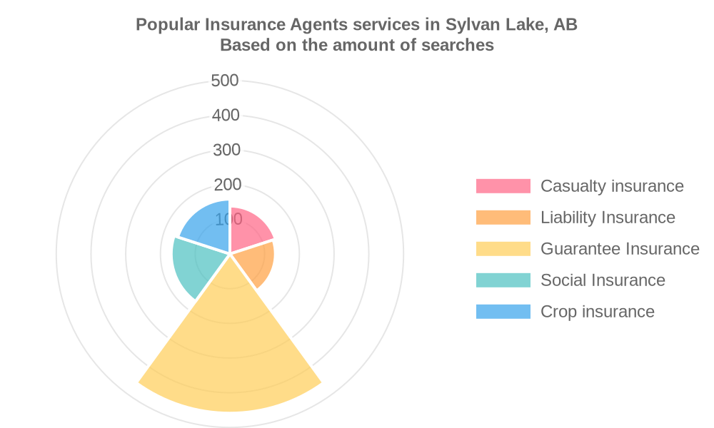 Popular services provided by insurance agents in Sylvan Lake, AB