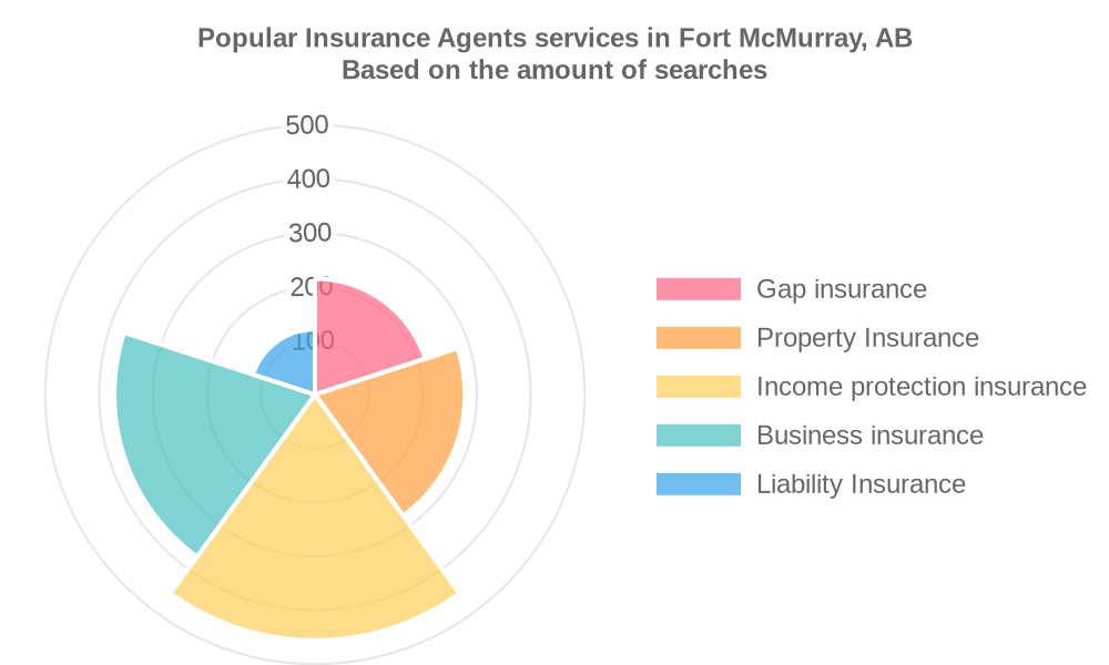 Popular services provided by insurance agents in Fort McMurray, AB