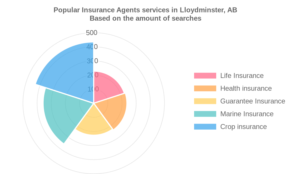 Popular services provided by insurance agents in Lloydminster, AB